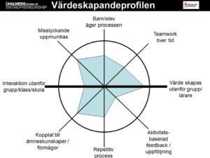 Värdeskapandeprofilen -verktyg och bilderwebb